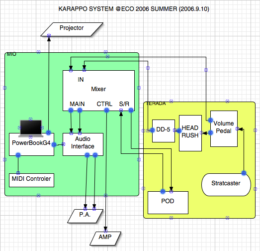 HardwareSystem