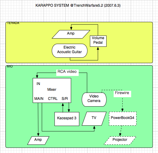TrenchWarfare5.2 hardware system