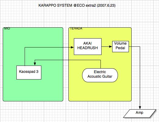 ECOEXTRA2 HardSystem